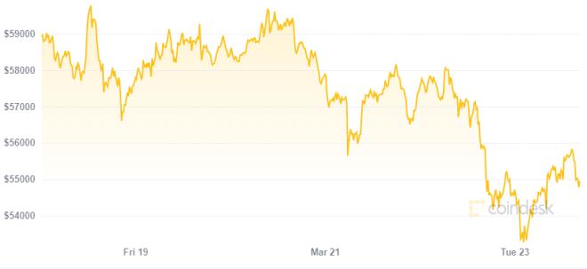 El precio de Bitcoin no está colapsando según Scott Melker. Fuente: Coindesk