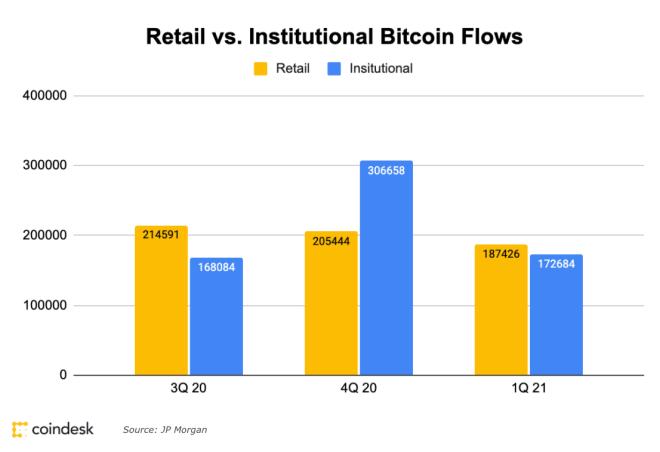 Inversiones institucionales pierden fuerza en Bitcoin este primer trimestre de 2021. Fuente: Coindesk / JP Morgan