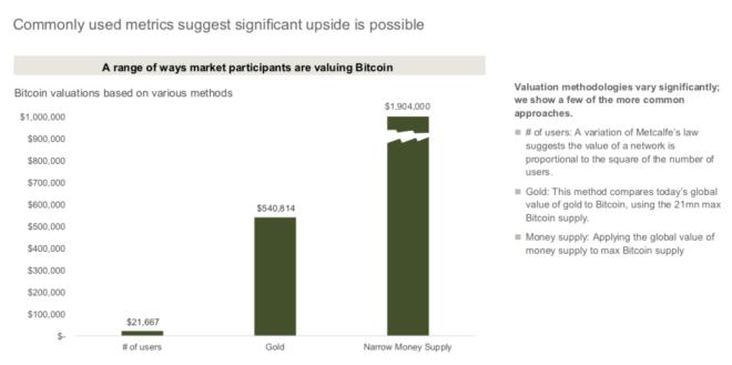 JP Morgan empieza a estudiar al cripto mercado y especialmente el precio de Bitcoin. Fuente: Coindesk / JP Morgan