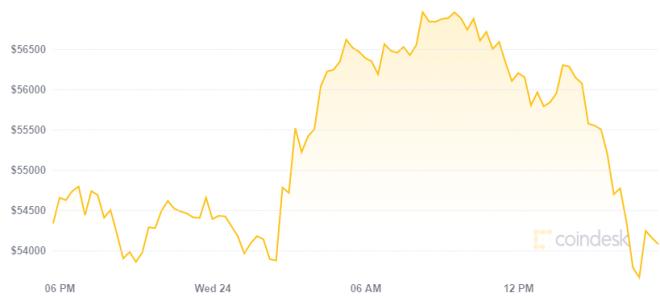 Tesla empieza a aceptar Bitcoin, impulsando su precio temporalmente. Fuente: CoinDesk