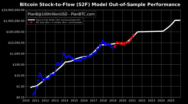 Un Bitcoin en 288.000 dólares es posible según el modelo S2F. Fuente: Plan B