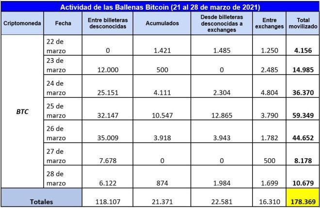 Cuadro resumen de la actividad de las ballenas Bitcoin (BTC) esta semana. Fuente: Whale Alert