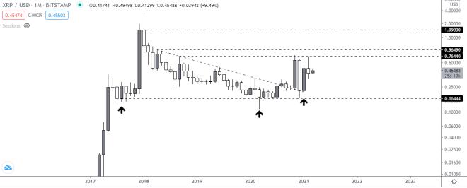 Gráfico mensual del precio de XRP vs USDT. Fuente: TradingView.