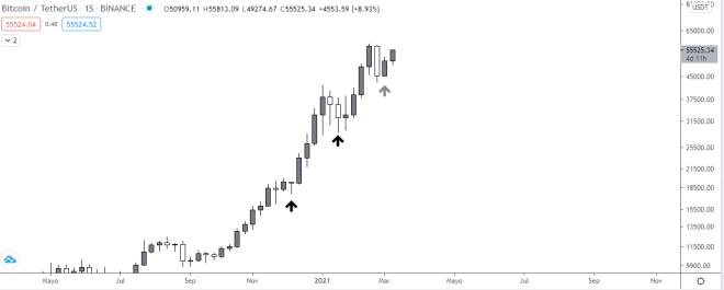 Bitcoin está encaminado a nuevos máximos. Fuente: TradingView.