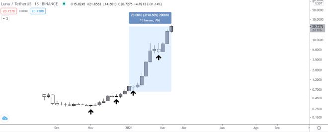 LUNA acumula una ganancia de más de 3.000% en lo que va de año, ganando así un gran lugar entre los principales tokens DeFi. Fuente: TradingView.