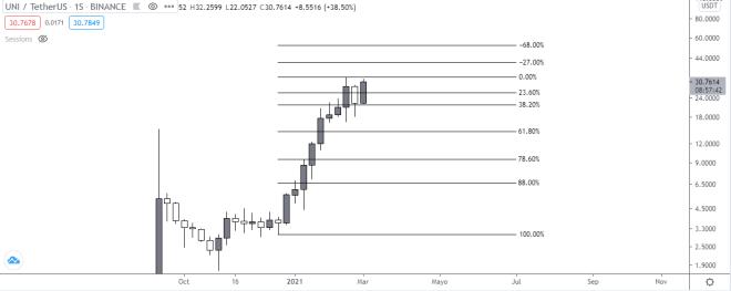 Gráfico semanal del precio de Uniswap (UNI). Fuente: TradingView.