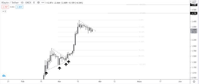 Gráfico diario del precio de KLAY vs USDT. Fuente: TradingView.