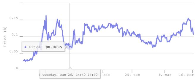 El desarrollo de las opciones Bitcoin a 80.000 dólares nos da una señal de la situación del mercado. Fuente: Deribit