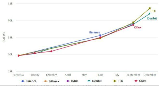Curva de los futuros de Bitcoin. Fuente: bitcoinfuturesinfo.com