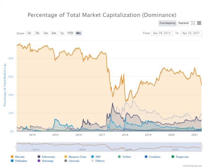 El dominio de mercado de Bitcoin ha venido disminuyendo, cayendo al 51%. Fuente: CoinMarketCap.