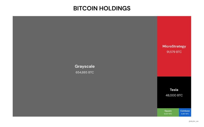 Grayscale owns more than 650,000 Bitcoin.  Source: @Skyler_ws