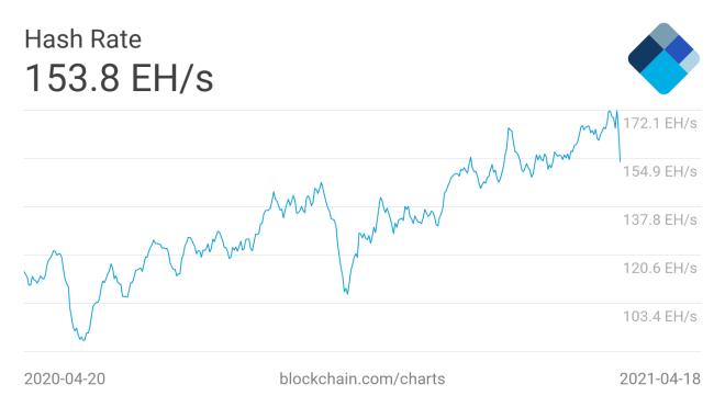 La más importante de las cinco noticias de este resumen semanal sobre minería Bitcoin, se relaciona con la caída del hashrate de la criptomoneda pionera. Fuente: Blockchain.com