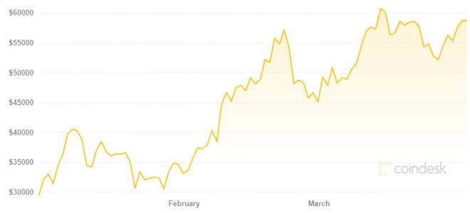 Peter Schiff sigue burlándose de Bitcoin a pesar del crecimiento en su precio de los últimos meses. Fuente: Coindesk