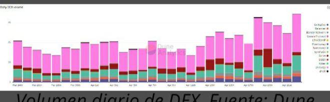 Volumen diario de DEX. Fuente: Dune Analytics