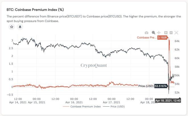 Gráfica del Coinbase Premium Index (%). Fuente: CryptoQuant