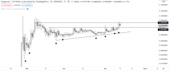Dogecoin breaks through immediate resistance resuming its short-term trend.  Source: TradingView.