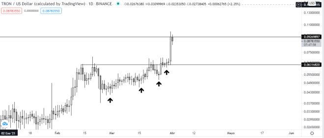 Gráfico diario del precio de TRX vs USDT. Fuente: TradingView.