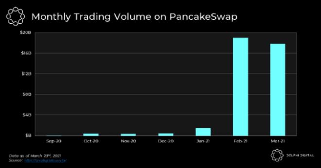 Volumen mensual en PancakeSwap. Fuente: Delphi Digital.