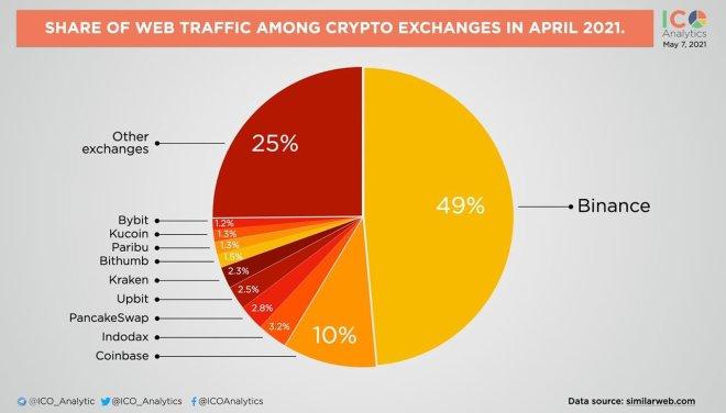 Binance superó a las demás exchanges tráfico web en abril. Fuente: ICO Analytics