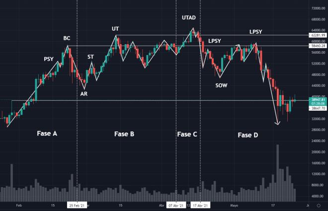 Распределение Вайкоффа на однодневном графике биткойнов.  Источник: TradingView