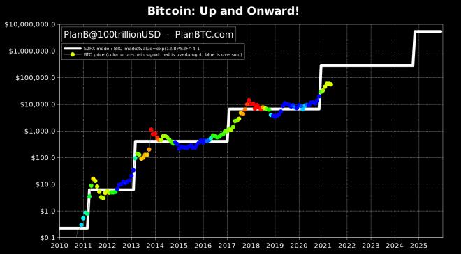 PlanB predice un Bitcoin a 500.000 dólares. Fuente: PlanB