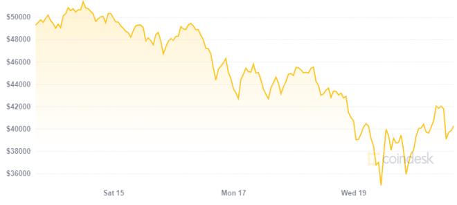 Bitcoin sigue siendo un activo reserva de valor según Anthony Pompliano a pesar de la caída en su precio. Fuente: Coindesk