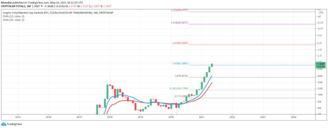 Capital de mercado de todas las criptomonedas exceptuando a Bitcoin. Fuente: Tradingview