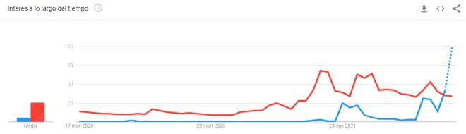 Dogecoin supera a Bitcoin en Google. Fuente: Google Trends