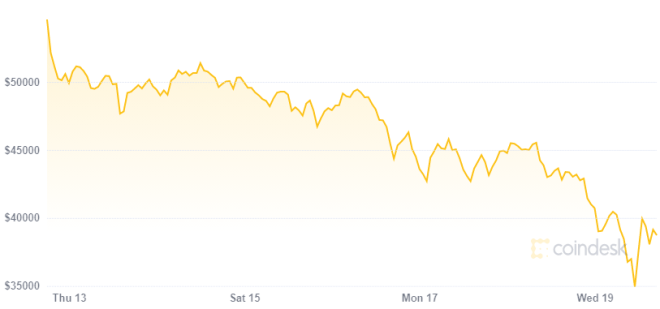 Según JP Morgan inversionistas cambian Bitcoin por oro impulsando el colapso en su precio. Fuente: CoinDesk
