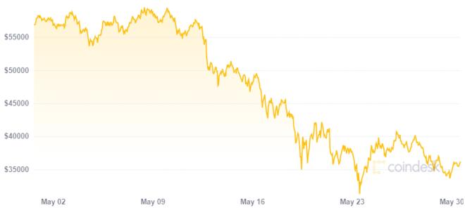 El precio de Bitcoin colapso a mediados de mayo. Fuente: CoinDesk