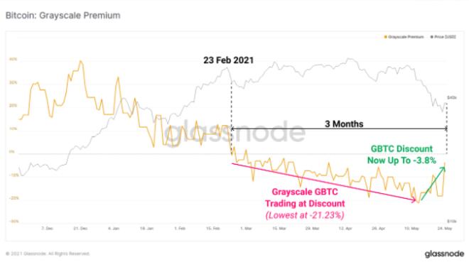 Inversionistas institucionales vuelven a comprar Bitcoin como lo muestra el premium de Grayscale. Fuente: Glassnode
