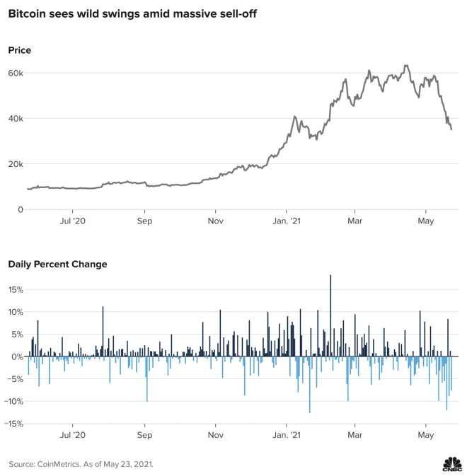 La volatilidad en el mercado de Bitcoin ha sido muy alta durante lo que va de 2021. Fuente: CNBC