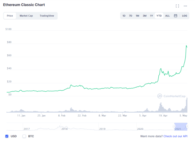 Gráfico donde podemos observar la carrera alcista que ha experimentado Ethereum Classic (ETC) en 2021. Fuente: CoinMarketCap.