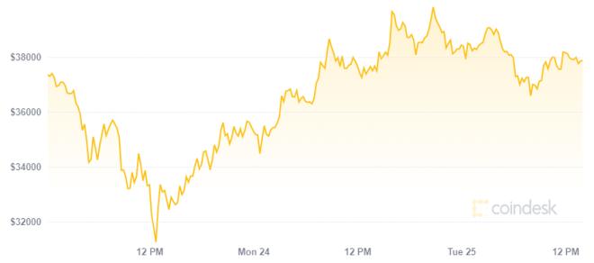 Un tweet de Elon Musk impulsa precio de Bitcoin. Fuente: Coindesk
