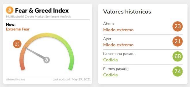 El Crypto Fear and Greed Index muestra actualmente cómo el mercado se enfrenta a una situación de miedo extremo. Las ballenas no son ajenas a esto, y por eso su actividad es comprensible en este entorno. Fuente: Alternative