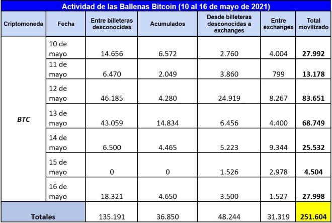Cuadro resumen de la actividad y movimientos destacados de las ballenas Bitcoin durante la semana. Fuente: Whale Alert