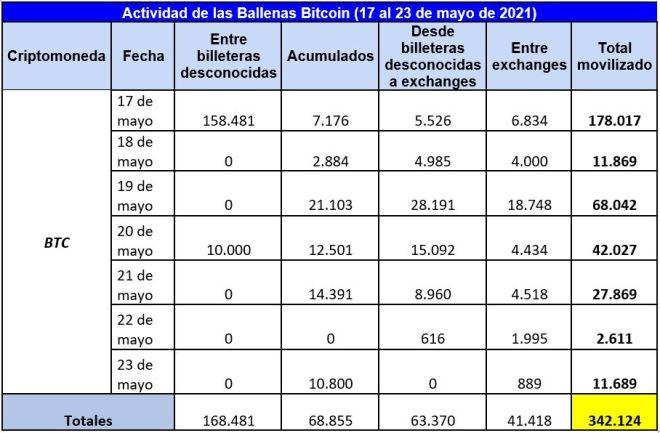 Cuadro resumen de las operaciones de las ballenas Bitcoin durante la semana. Una semana sangrienta para BTC cabe mencionar. Fuente: Whale Alert.