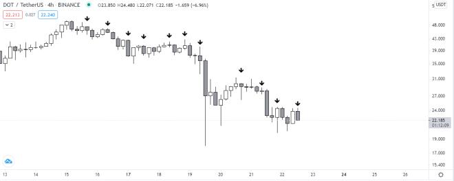 Gráfico del precio de DOT vs USDT en temporalidad de 4 horas. Fuente: TradingView.