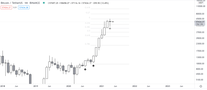 Monthly chart of the price of Bitcoin.  Source: TradingView.