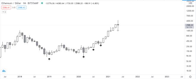 Gráfico mensual ETH vs USD. Fuente: TradingView.