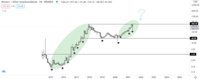 Gráfico señala XMR vs USD. Fuente: TradingView.