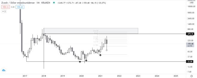 Análisis y pronóstico del precio de Zcash. Fuente: TradingView.