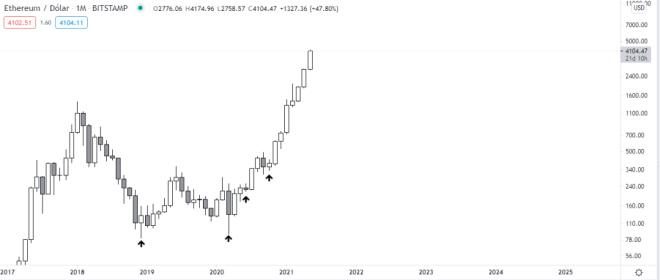 Ethereum supera los 4k por primera vez en su historia. Fuente: TradingView