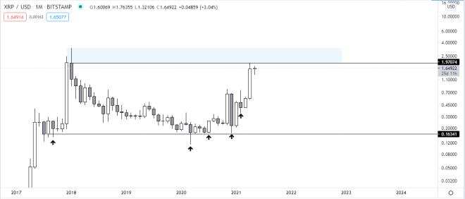 El precio de Ripple está a punto de marcar nuevos máximos históricos, aun con la presión de la demanda realizada por la SEC. Fuente: TradingView.