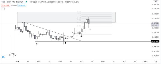 Pronóstico de precio de Tron (TRX). Fuente: TradingView.