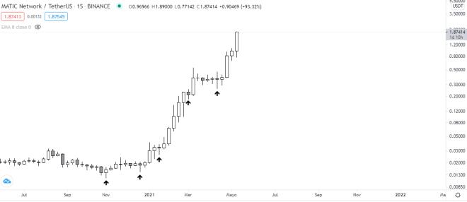 Gráfico semanal de Polygon (MATIC). Fuente: TradingView.