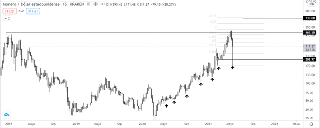 Analisis y pronostico de Monero en 2021. Gráfico semanal XMR vs USD. Fuente: TradingView.