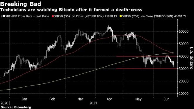 La cotización que presenta Bitcoin hace temer lo peor a algunos analistas. Sobre todo, teniendo en cuenta que sus patrones han marcado una Cruz de la Muerte. Fuente: Yahoo Finance