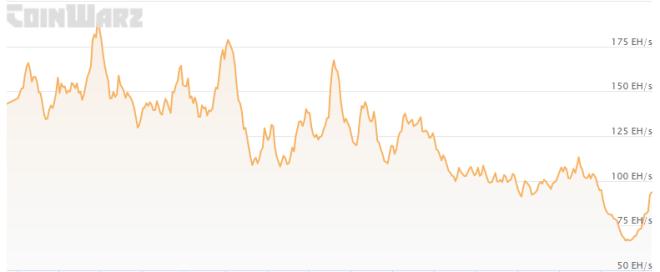 Al momento de redactar, el hash global de Bitcoin se encuentra en 98 EH/s. Se trata de una importante recuperación del nivel de este lunes, cuando descendió por debajo de los 60 EH/s. Pese a ello, la cifra sigue siendo 50% menos a la de mayo cuando alcanzó los 193 EH/s. Fuente: Coinwarz