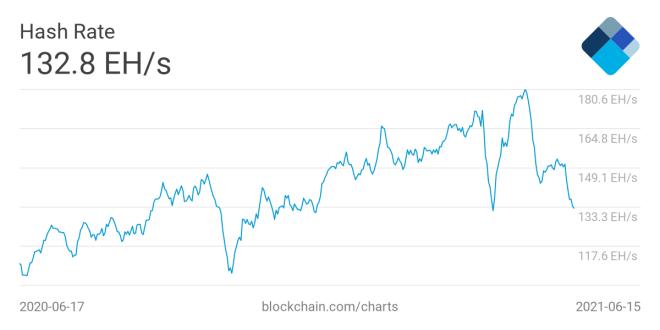 El hashrate de Bitcoin podría ser el principal afectado a la hora de que las granjas de minería digital decidan cambiar su epicentro en China. Fuente: Blockchain.com